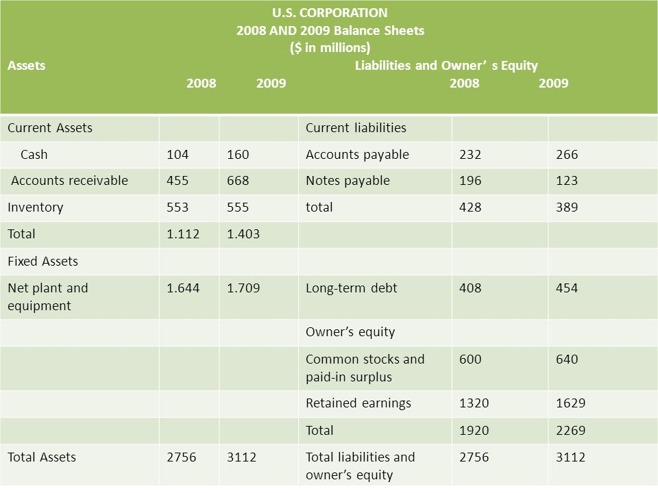 U.S. CORPORATION 2008 AND 2009 Balance Sheets ($ in millions) s Equity Liabilities and Owner' Assets 2008 2009 2008 2009 Current liabilitiesCurrent As
