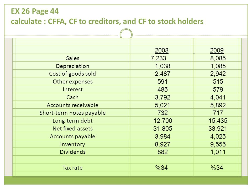 EX 26 Page 44 calculate : CFFA, CF to creditors, and CF to stock holders