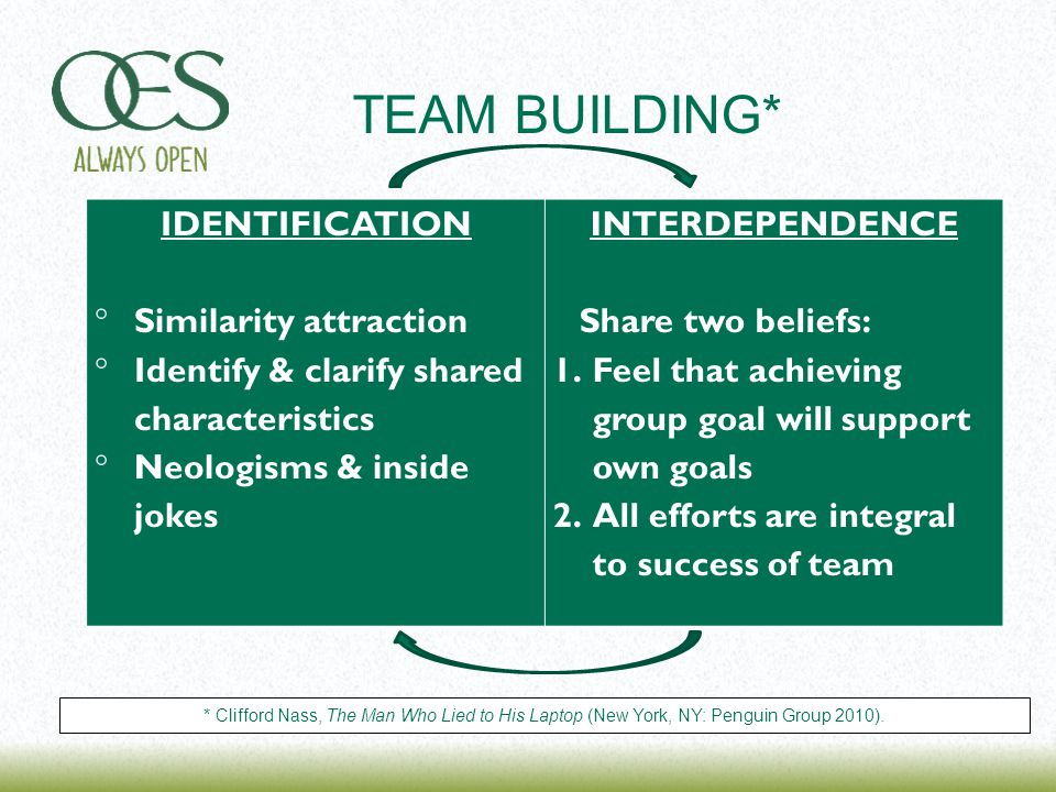 IDENTIFICATION  Similarity attraction  Identify & clarify shared characteristics  Neologisms & inside jokes INTERDEPENDENCE Share two beliefs: 1.Feel that achieving group goal will support own goals 2.All efforts are integral to success of team TEAM BUILDING* * Clifford Nass, The Man Who Lied to His Laptop (New York, NY: Penguin Group 2010).