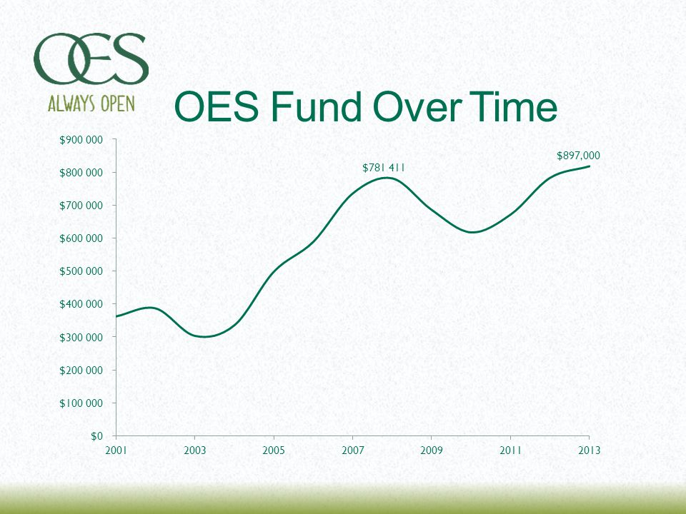 OES Fund Over Time
