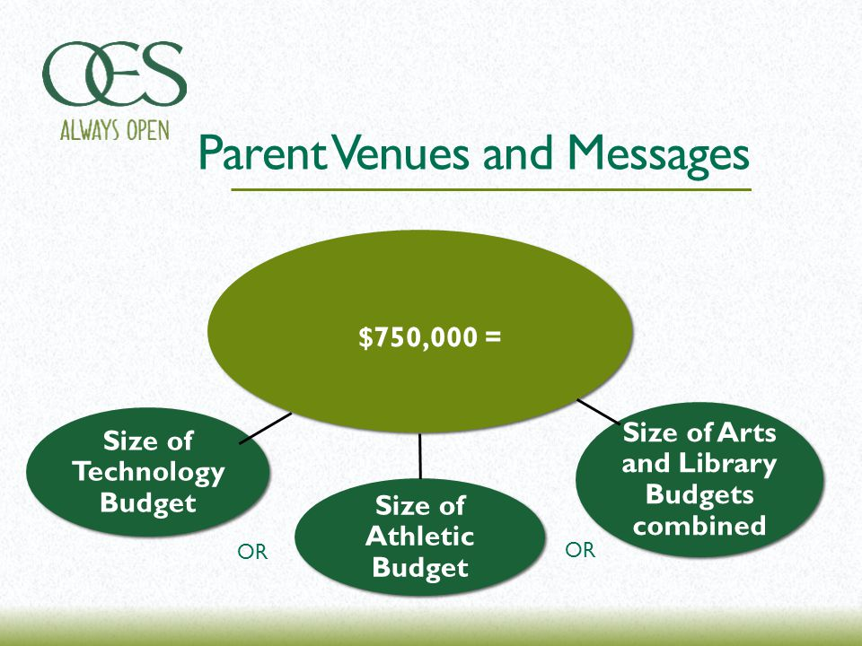 Parent Venues and Messages $750,000 = Size of Athletic Budget Size of Arts and Library Budgets combined Size of Technology Budget OR