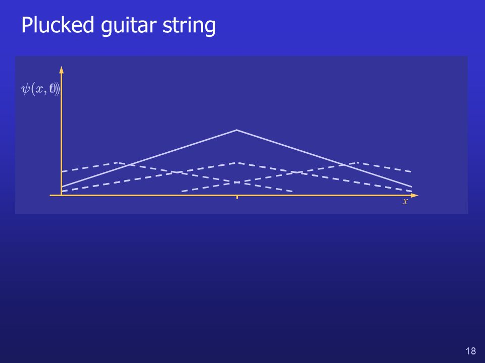 18 Plucked guitar string x