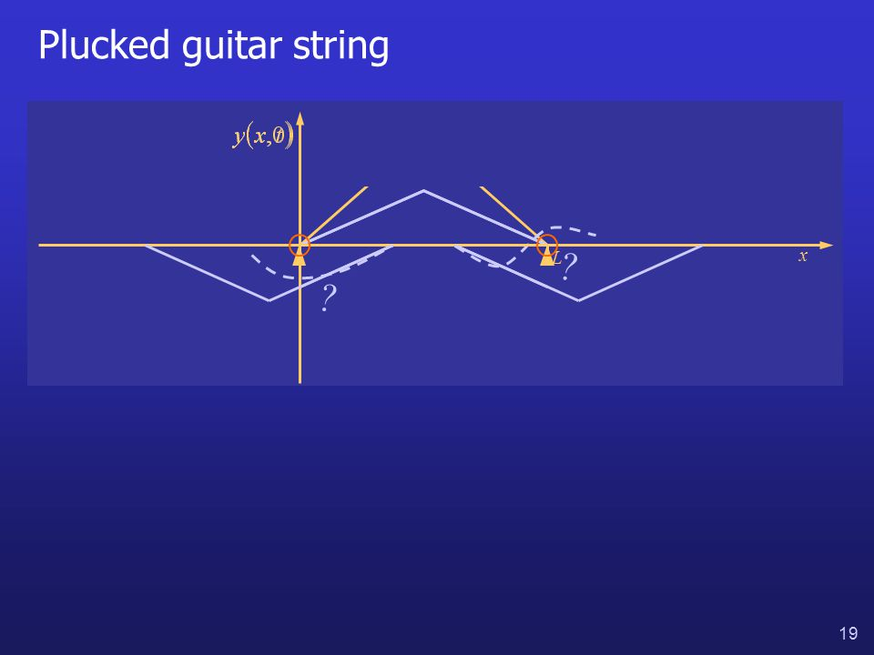19 Plucked guitar string ? x L ?