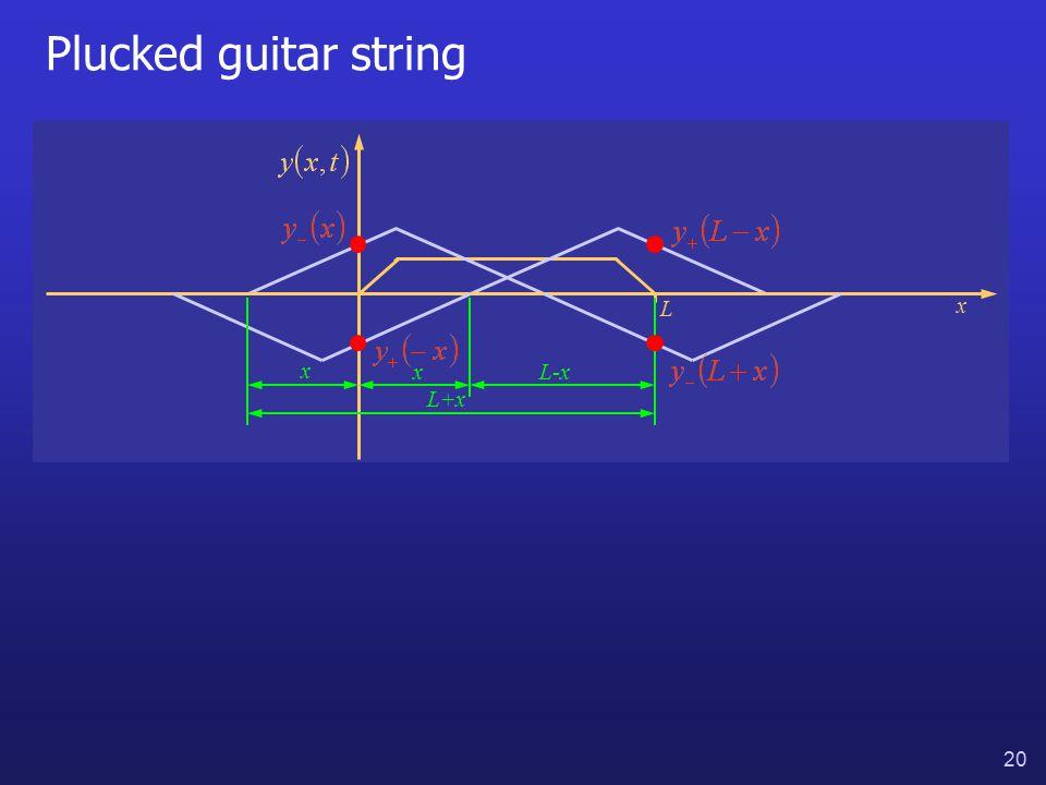 20 Plucked guitar string x L x xL-x L+x
