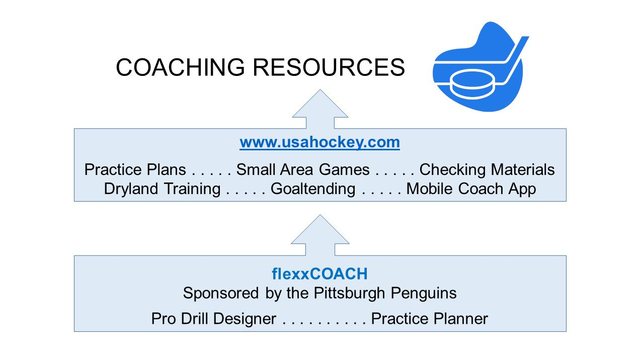 www.usahockey.com Practice Plans..... Small Area Games.....