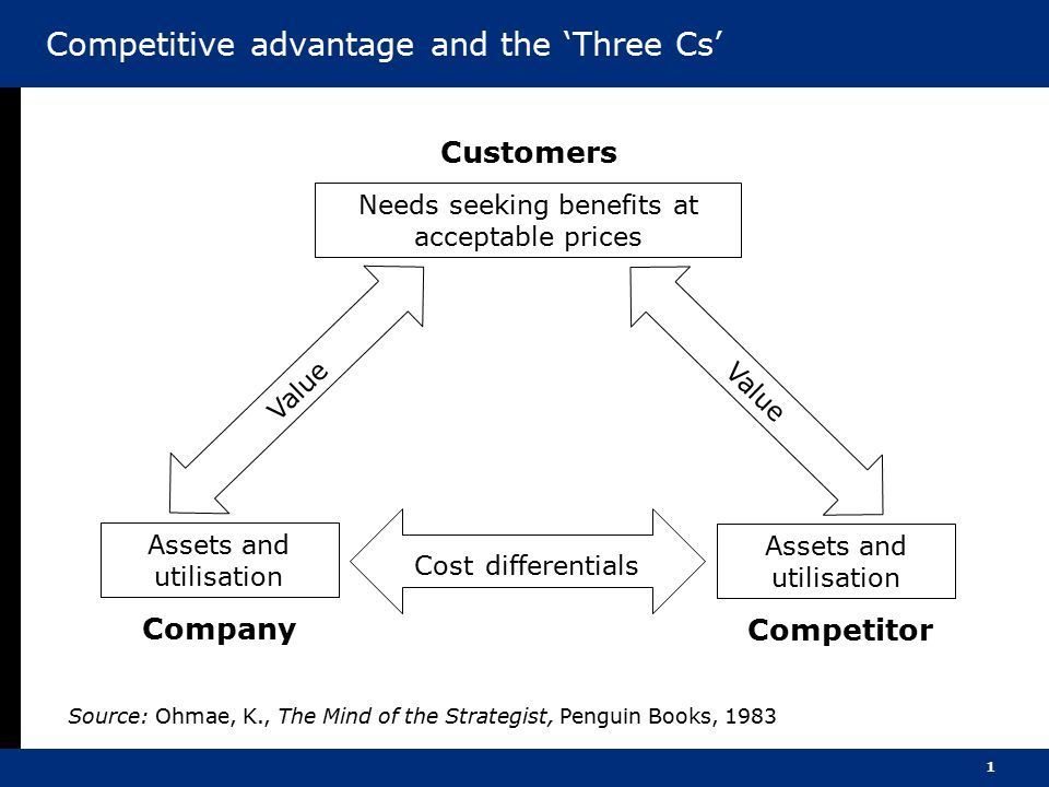 1 Competitive advantage and the 'Three Cs' Customers Needs seeking benefits at acceptable prices Value Assets and utilisation Company Assets and utilisation Competitor Cost differentials Source: Ohmae, K., The Mind of the Strategist, Penguin Books, 1983