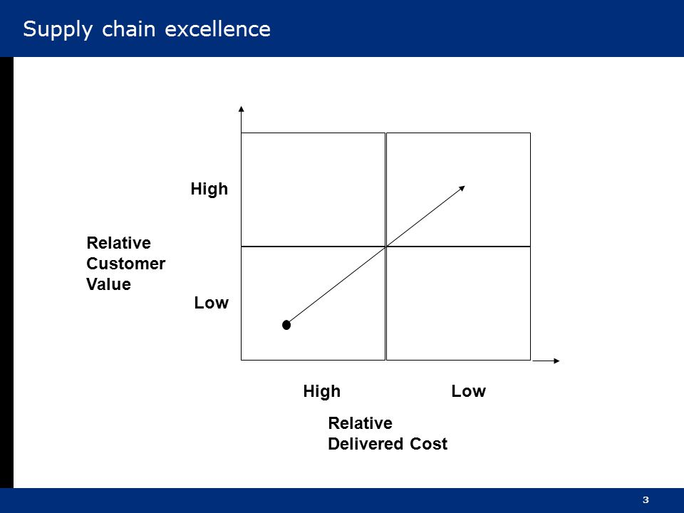 3 Relative Customer Value Relative Delivered Cost High Low High Supply chain excellence