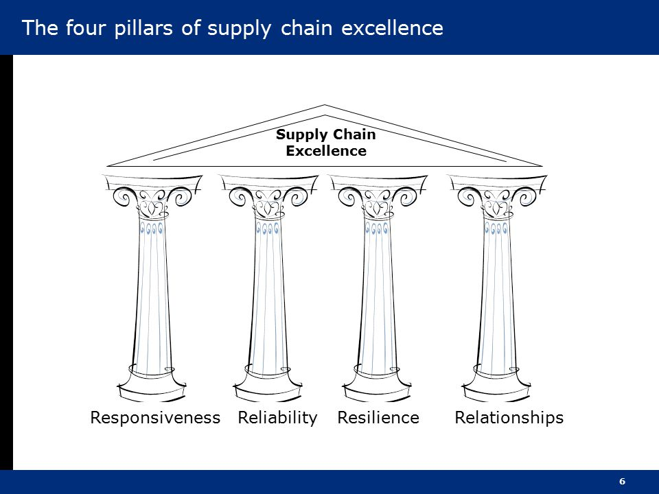 6 The four pillars of supply chain excellence ResponsivenessRelationshipsResilienceReliability Supply Chain Excellence