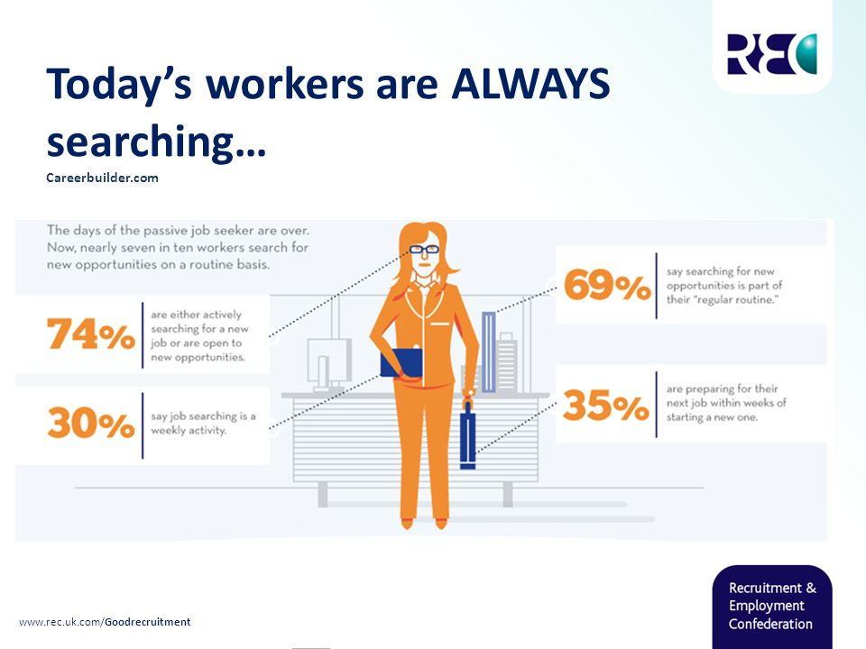 Today's workers are ALWAYS searching… Careerbuilder.com www.rec.uk.com/Goodrecruitment