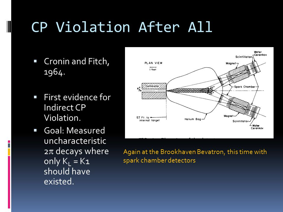 CP Violation After All  Cronin and Fitch, 1964.  First evidence for Indirect CP Violation.