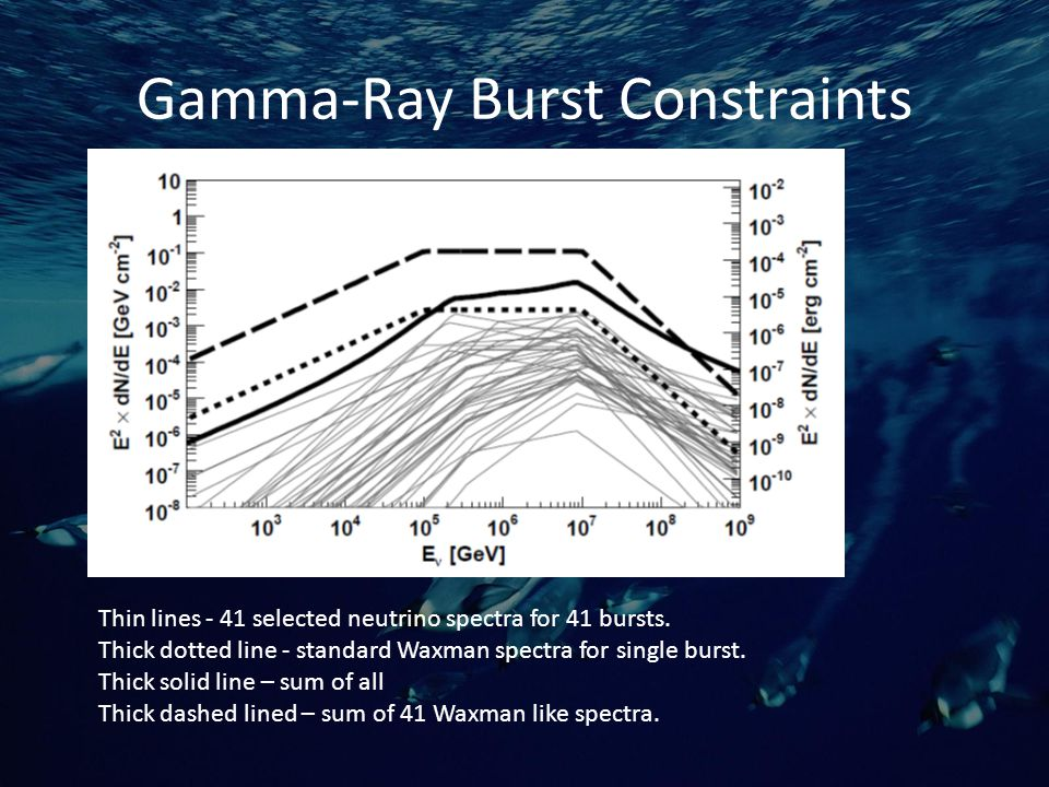 Gamma-Ray Burst Constraints Thin lines - 41 selected neutrino spectra for 41 bursts.