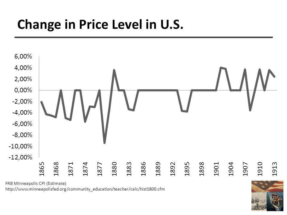 Change in Price Level in U.S.