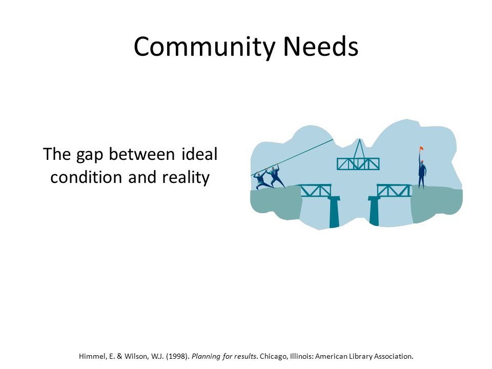 Community Needs The gap between ideal condition and reality Himmel, E.