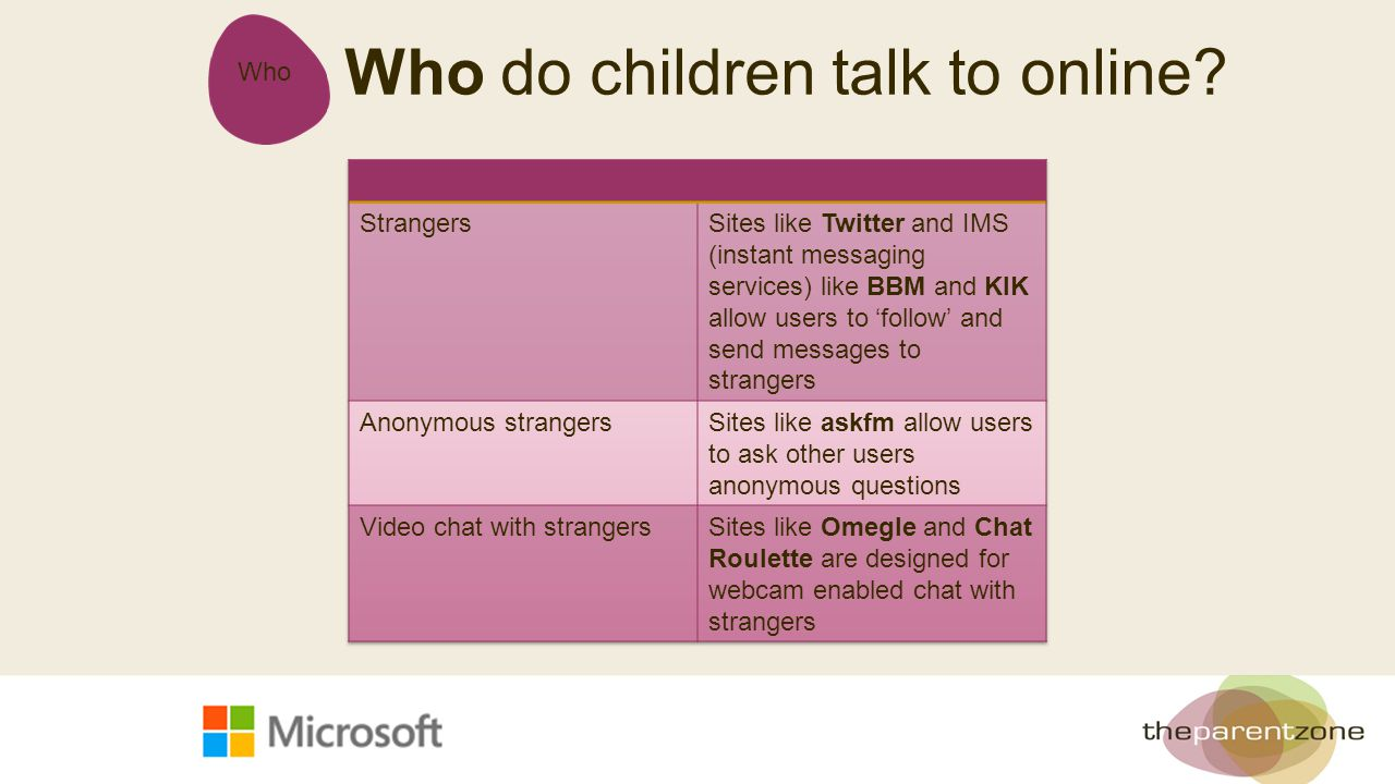 Who Who do children talk to online?