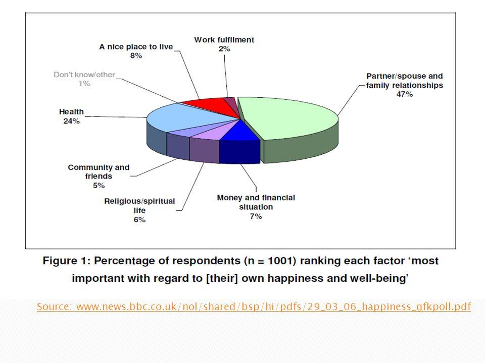 Source: www.news.bbc.co.uk/nol/shared/bsp/hi/pdfs/29_03_06_happiness_gfkpoll.pdf