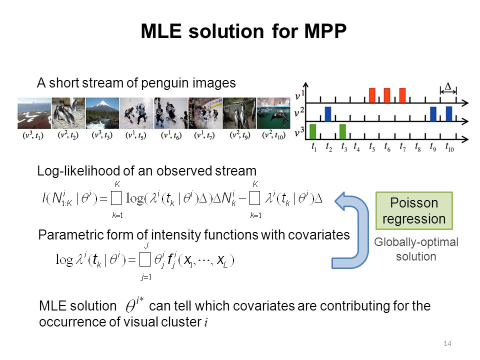 14 MLE solution for MPP A short stream of penguin images Parametric form of intensity functions with covariates Log-likelihood of an observed stream MLE solution can tell which covariates are contributing for the occurrence of visual cluster i Poisson regression Globally-optimal solution
