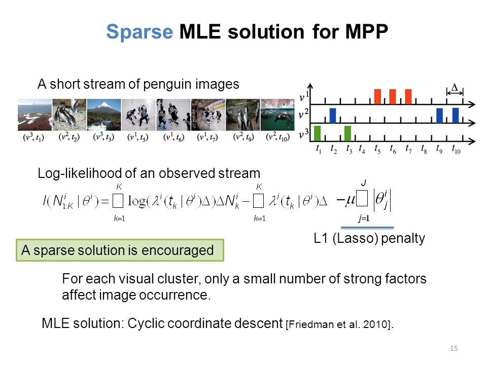 15 Sparse MLE solution for MPP A short stream of penguin images Log-likelihood of an observed stream For each visual cluster, only a small number of strong factors affect image occurrence.
