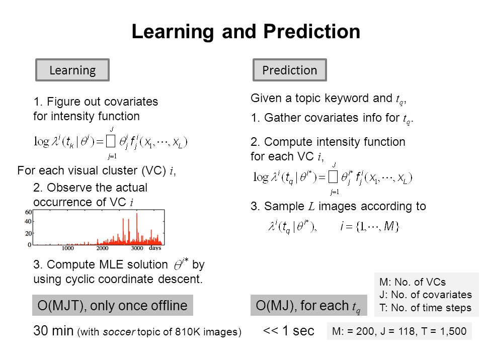 23 Learning and Prediction LearningPrediction For each visual cluster (VC) i, 1.