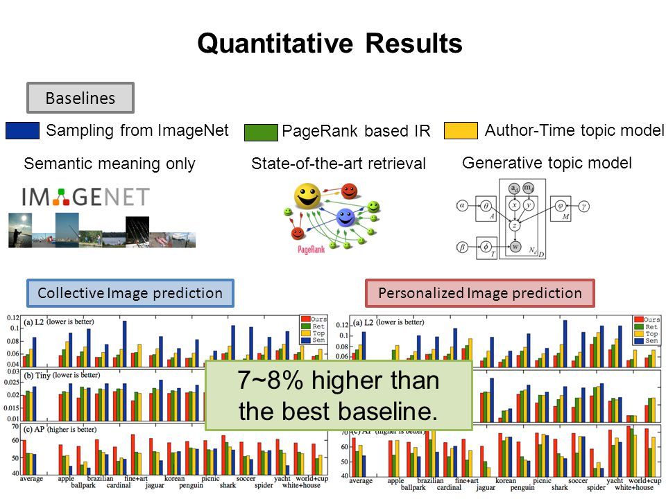 30 Quantitative Results Baselines 30 Sampling from ImageNet Semantic meaning only PageRank based IR Author-Time topic model State-of-the-art retrieval Generative topic model Collective Image predictionPersonalized Image prediction 7~8% higher than the best baseline.