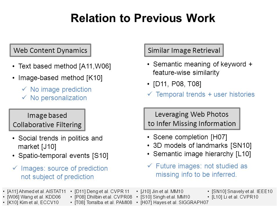 8 Relation to Previous Work Web Content DynamicsSimilar Image Retrieval Image based Collaborative Filtering Leveraging Web Photos to Infer Missing Information Text based method [A11,W06] Image-based method [K10] No image prediction No personalization Temporal trends + user histories Semantic meaning of keyword + feature-wise similarity [D11, P08, T08] Social trends in politics and market [J10] Spatio-temporal events [S10] Scene completion [H07] 3D models of landmarks [SN10] Semantic image hierarchy [L10] Images: source of prediction not subject of prediction Future images: not studied as missing info to be inferred.