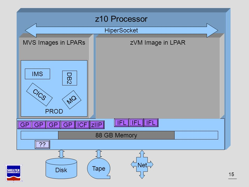 15 z10 Processor MVS Images in LPARs PROD zVM Image in LPAR HiperSocket IMS DB2 CICS MQ GP zIIPICF IFL .