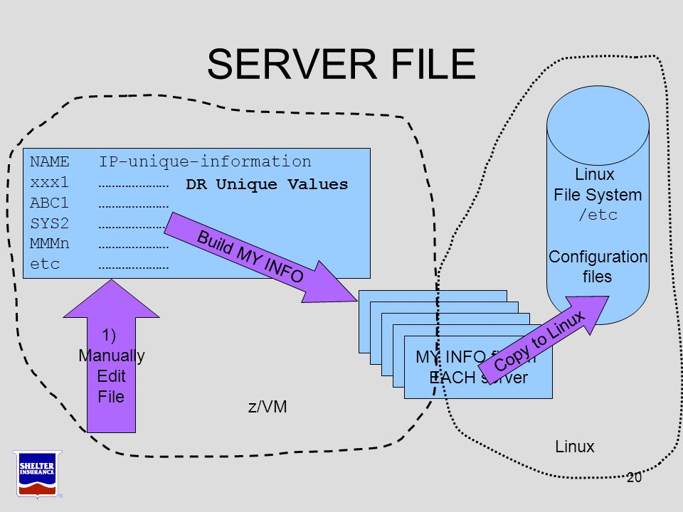 20 SERVER FILE NAMEIP-unique-information xxx1………………… ABC1………………… SYS2………………… MMMn………………… etc………………… MY INFO file on EACH server Linux File System /etc Configuration files 1) Manually Edit File Build MY INFO z/VM Linux DR Unique Values MY INFO file on EACH server MY INFO file on EACH server MY INFO file on EACH server MY INFO file on EACH server Copy to Linux