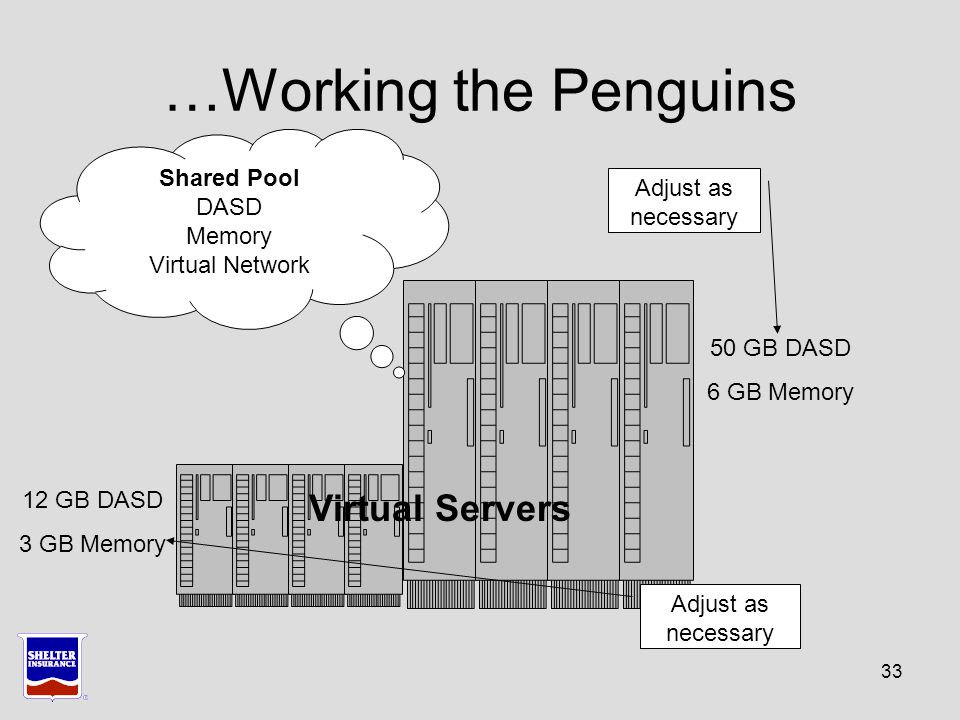 33 …Working the Penguins Shared Pool DASD Memory Virtual Network 12 GB DASD 3 GB Memory 50 GB DASD 6 GB Memory Adjust as necessary Virtual Servers