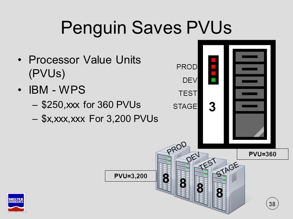 38 Penguin Saves PVUs Processor Value Units (PVUs) IBM - WPS –$250,xxx for 360 PVUs –$x,xxx,xxx For 3,200 PVUs 8 8 8 8 PROD DEV TEST STAGE 3 PROD DEV TEST STAGE PVU=360 PVU=3,200