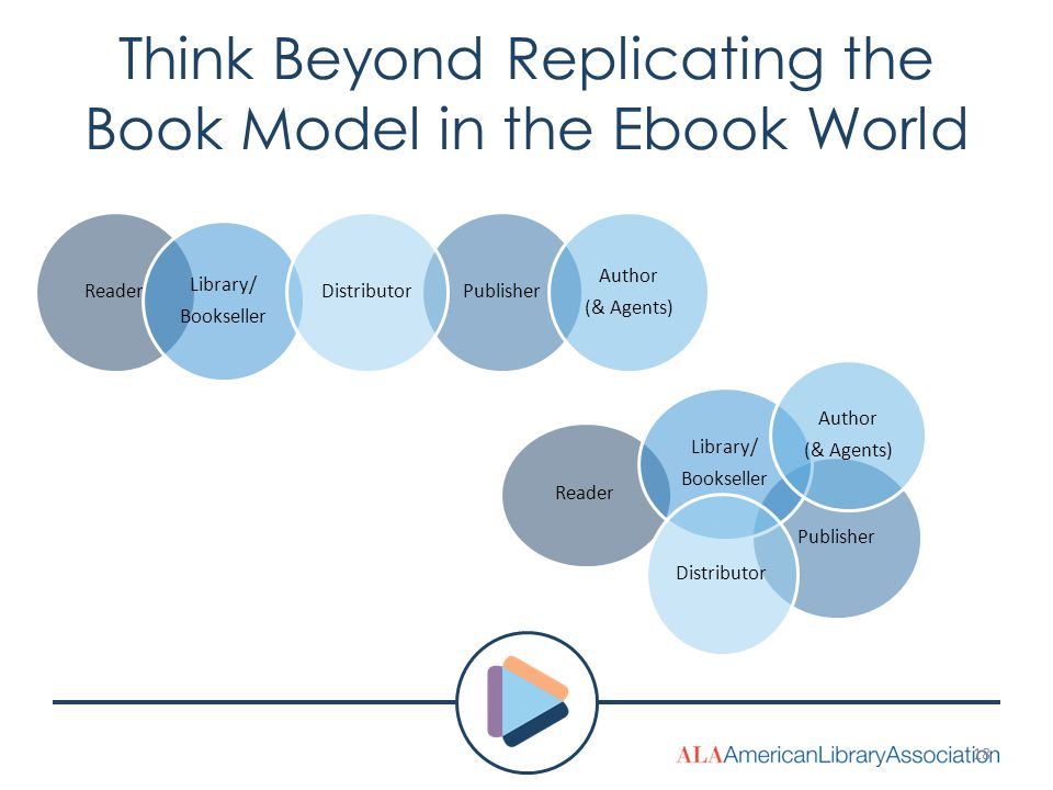 Think Beyond Replicating the Book Model in the Ebook World ReaderPublisher Library/ Bookseller Author (& Agents) Distributor Reader Publisher Library/