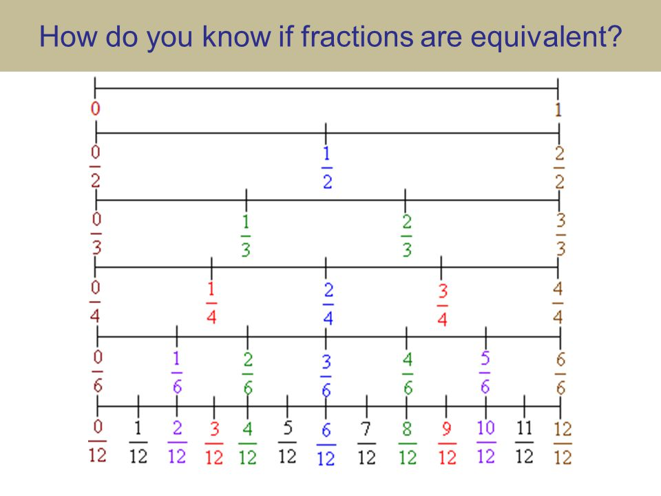 How do you know if fractions are equivalent
