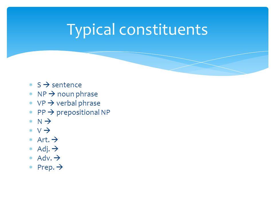  S  sentence  NP  noun phrase  VP  verbal phrase  PP  prepositional NP  N   V   Art.   Adj.   Adv.   Prep.  Typical constituents