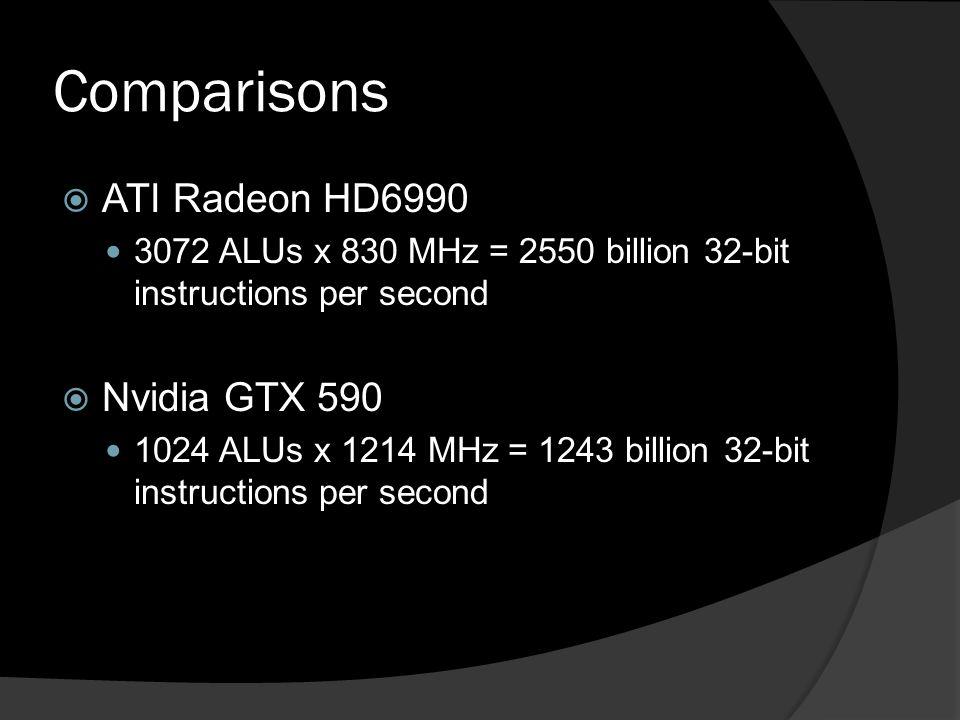 Comparisons  ATI Radeon HD6990 3072 ALUs x 830 MHz = 2550 billion 32-bit instructions per second  Nvidia GTX 590 1024 ALUs x 1214 MHz = 1243 billion 32-bit instructions per second