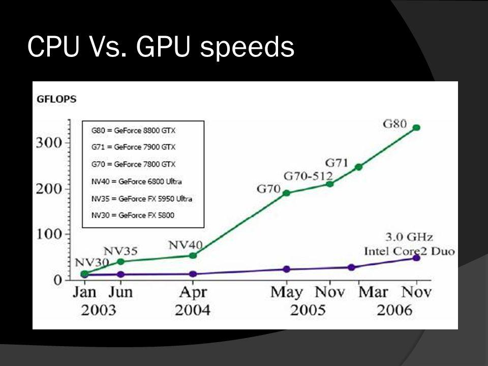 CPU Vs. GPU speeds
