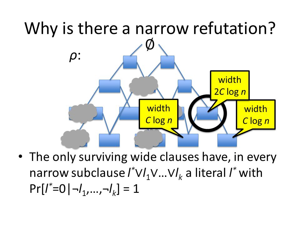 Why is there a narrow refutation? The only surviving wide clauses have, in every narrow subclause l * ∨ l 1 ∨ … ∨ l k a literal l * with Pr[l * =0|¬l