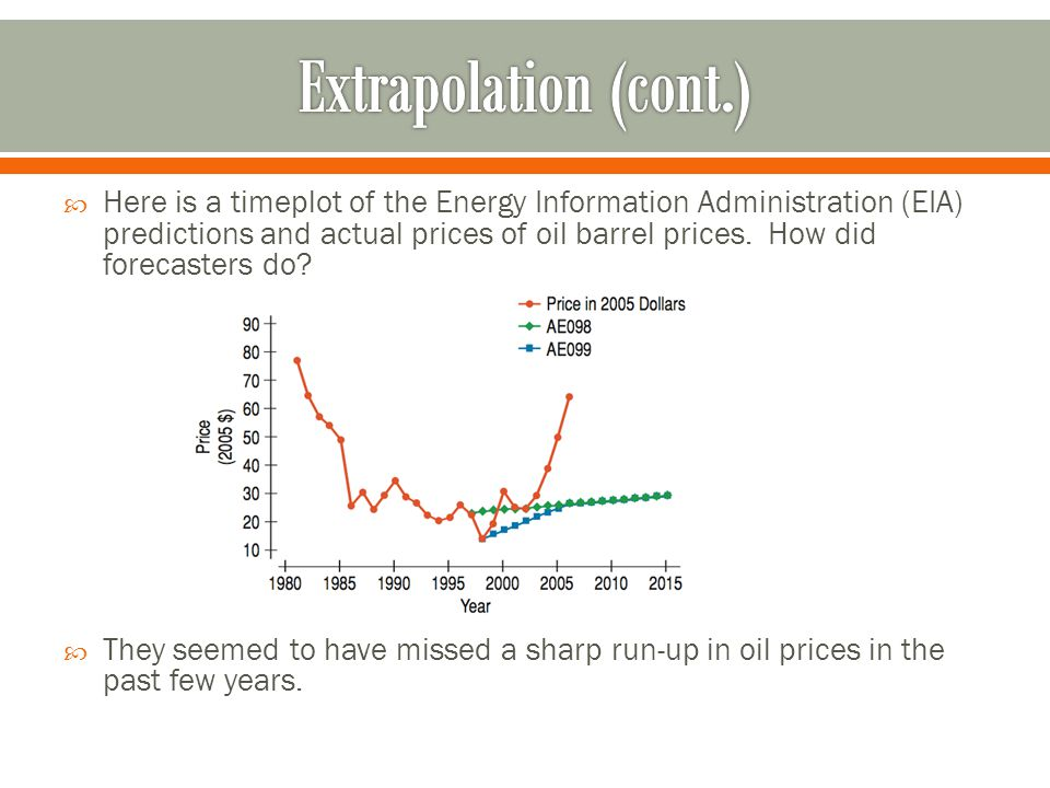  Here is a timeplot of the Energy Information Administration (EIA) predictions and actual prices of oil barrel prices.