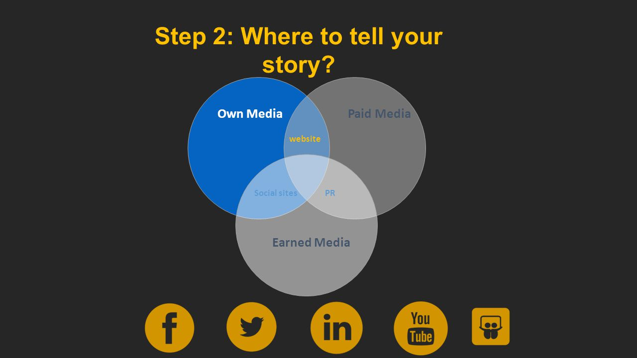 Step 2: Where to tell your story Own Media Paid Media Earned Media website Social sitesPR