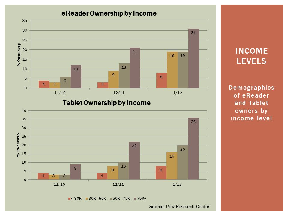 Demographics of eReader and Tablet owners by income level INCOME LEVELS Source: Pew Research Center