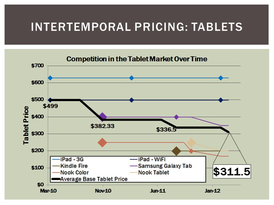 INTERTEMPORAL PRICING: TABLETS