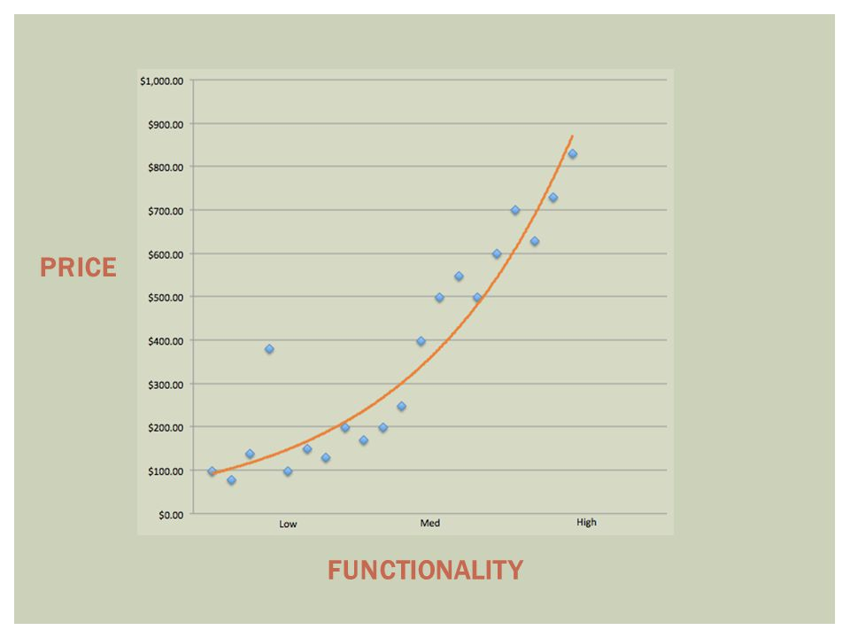 FUNCTIONALITY PRICE