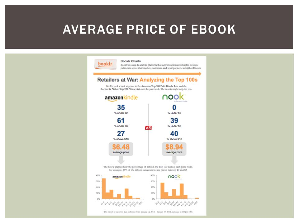 AVERAGE PRICE OF EBOOK