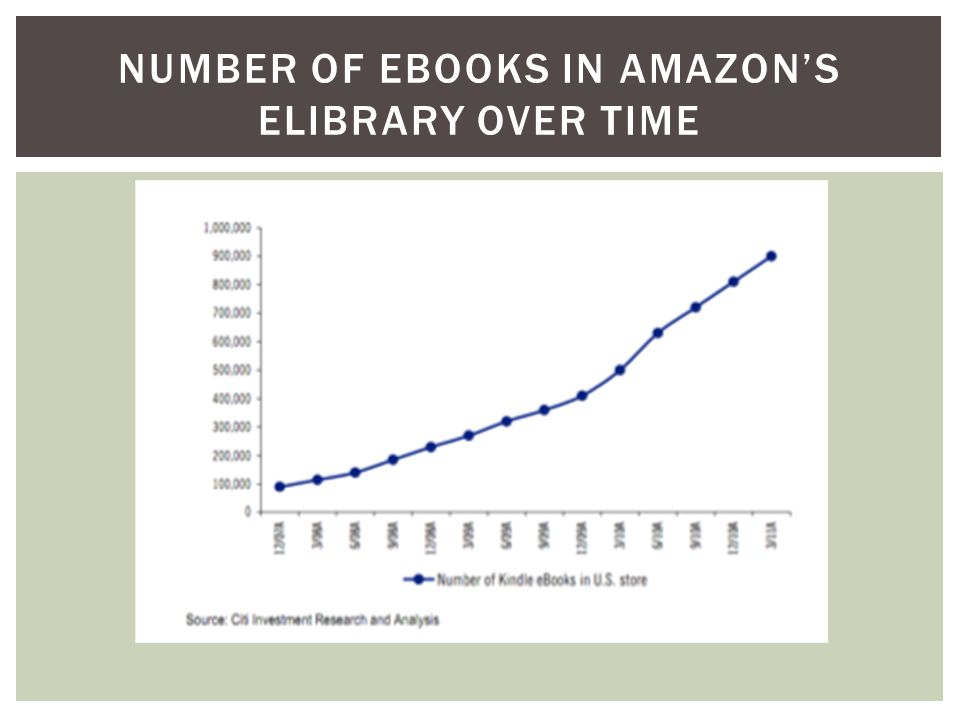 NUMBER OF EBOOKS IN AMAZON'S ELIBRARY OVER TIME
