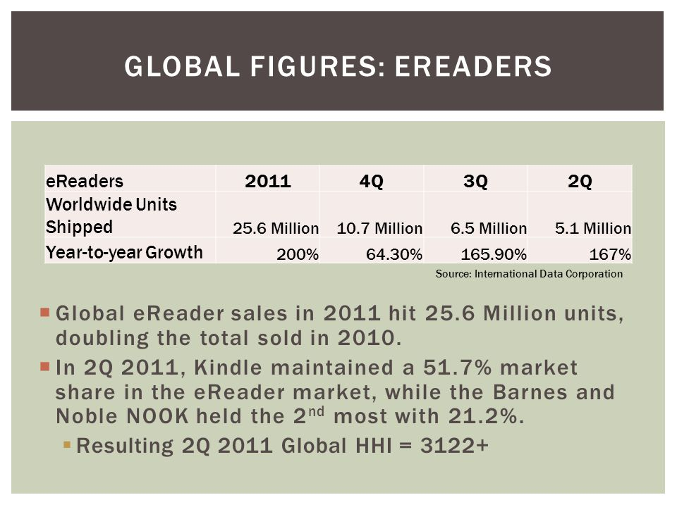  Global eReader sales in 2011 hit 25.6 Million units, doubling the total sold in 2010.