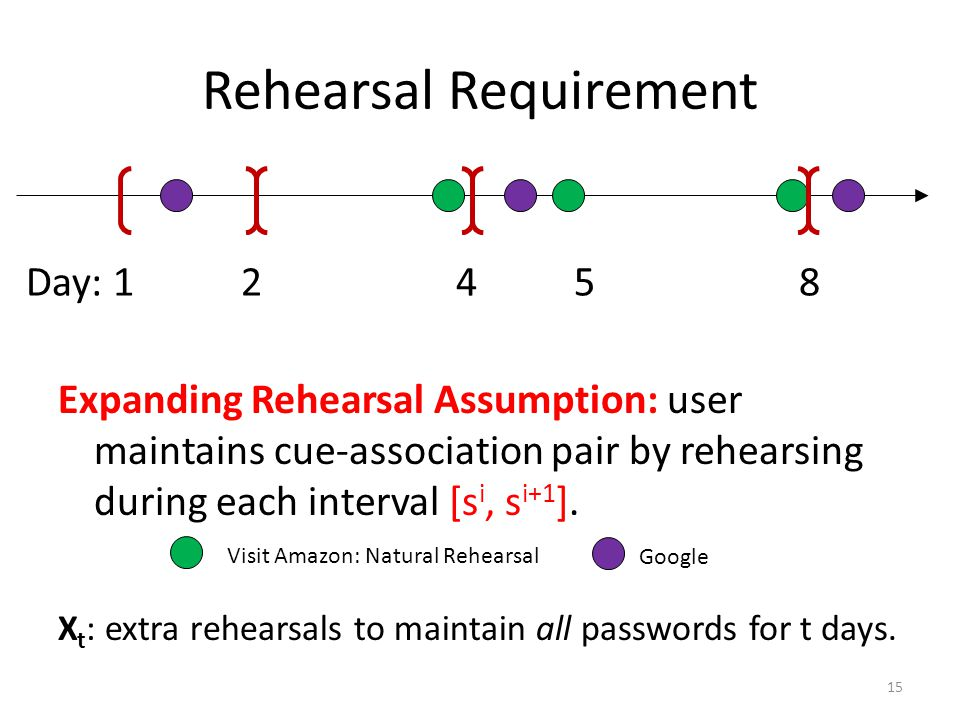Rehearsal Requirement Expanding Rehearsal Assumption: user maintains cue-association pair by rehearsing during each interval [s i, s i+1 ].