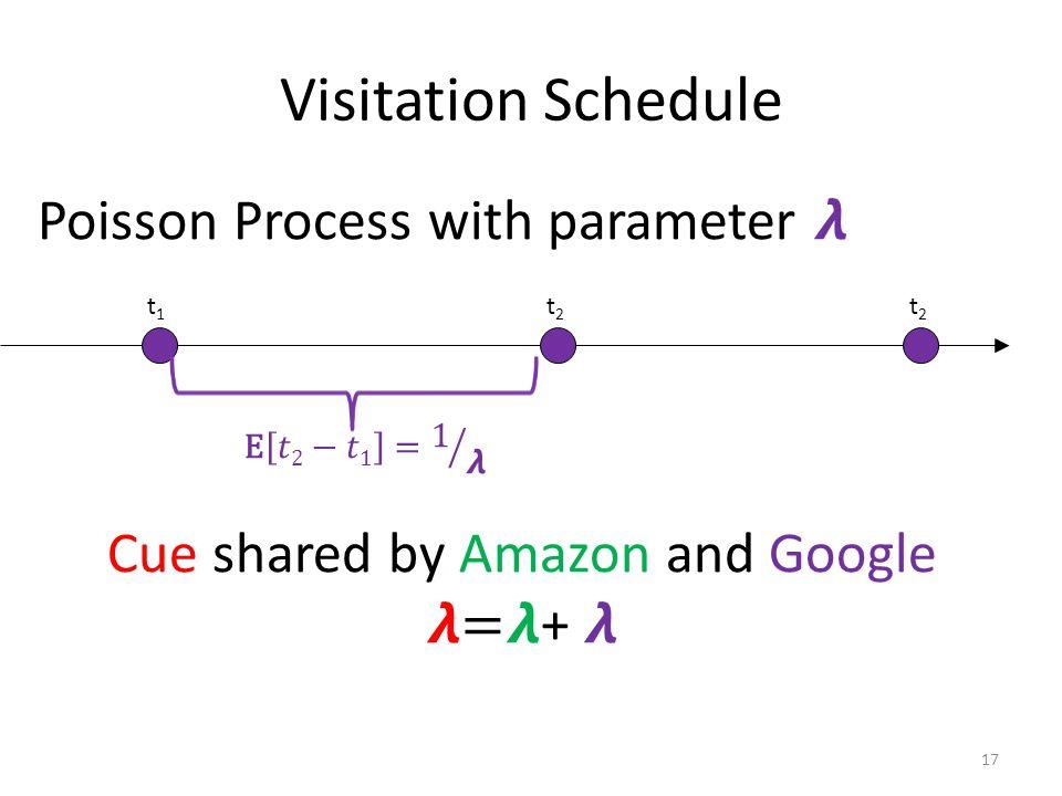 Visitation Schedule 17 t1t1 t2t2 t2t2