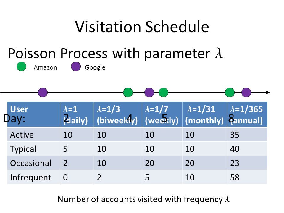Visitation Schedule User =1 (daily) =1/3 (biweekly) =1/7 (weekly) =1/31 (monthly) =1/365 (annual) Active10 35 Typical510 40 Occasional21020 23 Infrequent0251058 Number of accounts visited with frequency Day: 2 4 5 8 Poisson Process with parameter AmazonGoogle
