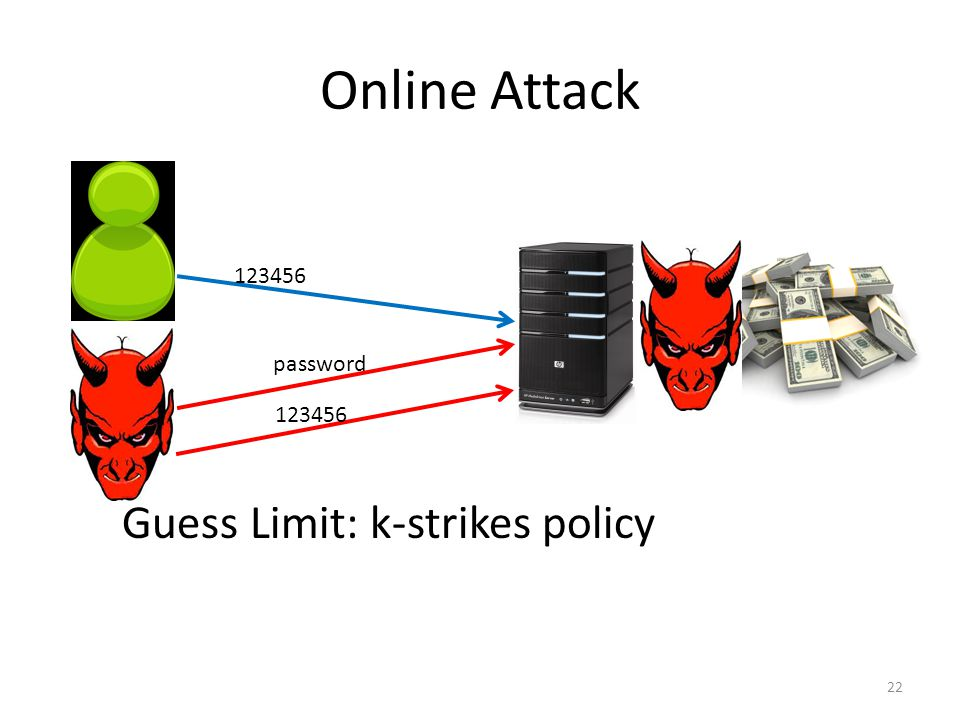Online Attack password 22 123456 Guess Limit: k-strikes policy