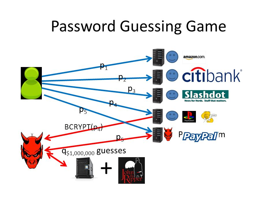 + Password Guessing Game PayPaul.com q $1,000,000 guesses p5p5 BCRYPT(p 4 ) p5p5 p4p4 p3p3 p2p2 p1p1