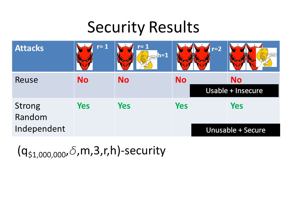 Security Results (q $1,000,000, ,m,3,r,h)-security Attacks r= 1 h=1 r=2 ReuseNo Strong Random Independent Yes Usable + Insecure Unusable + Secure