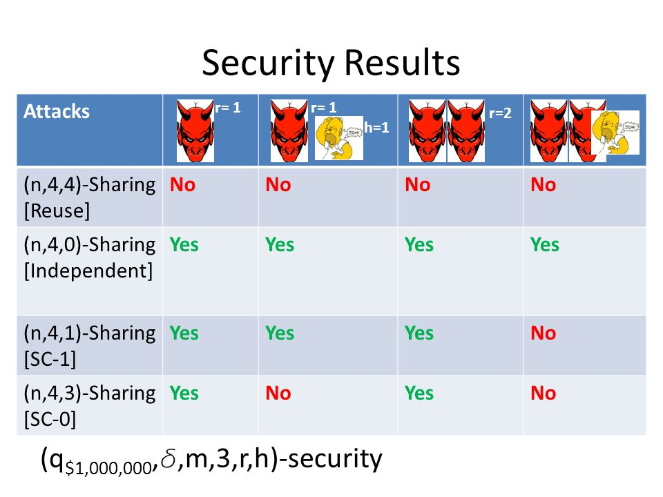 Security Results (q $1,000,000, ,m,3,r,h)-security Attacks r= 1 h=1 r=2 (n,4,4)-Sharing [Reuse] No (n,4,0)-Sharing [Independent] Yes (n,4,1)-Sharing [SC-1] Yes No (n,4,3)-Sharing [SC-0] YesNoYesNo