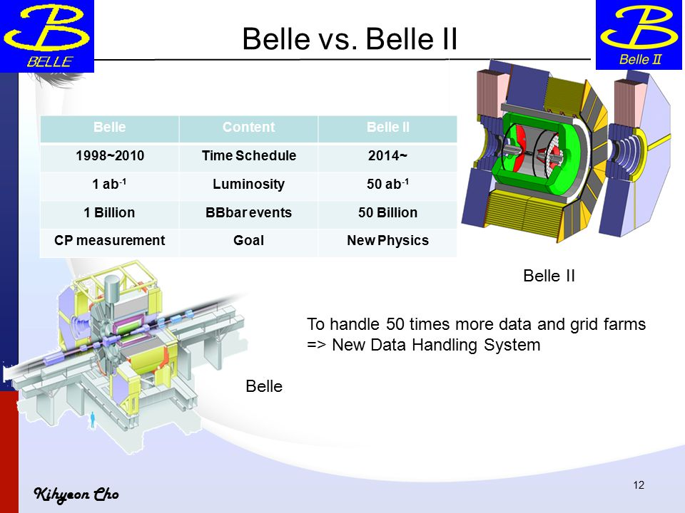 Kihyeon Cho BelleContentBelle II 1998~2010Time Schedule2014~ 1 ab -1 Luminosity50 ab -1 1 BillionBBbar events50 Billion CP measurementGoalNew Physics Belle Belle II 12 Belle vs.